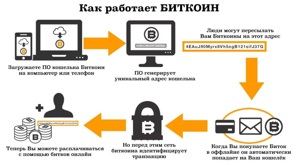 Упрощённая схема оборота биткоинов